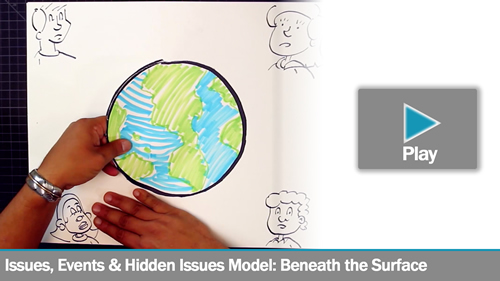 Issues and Events & Hidden Issues Model: Beneath the Surface (Lecture Doodle)